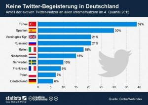 Twitter Turquie leader en Europe